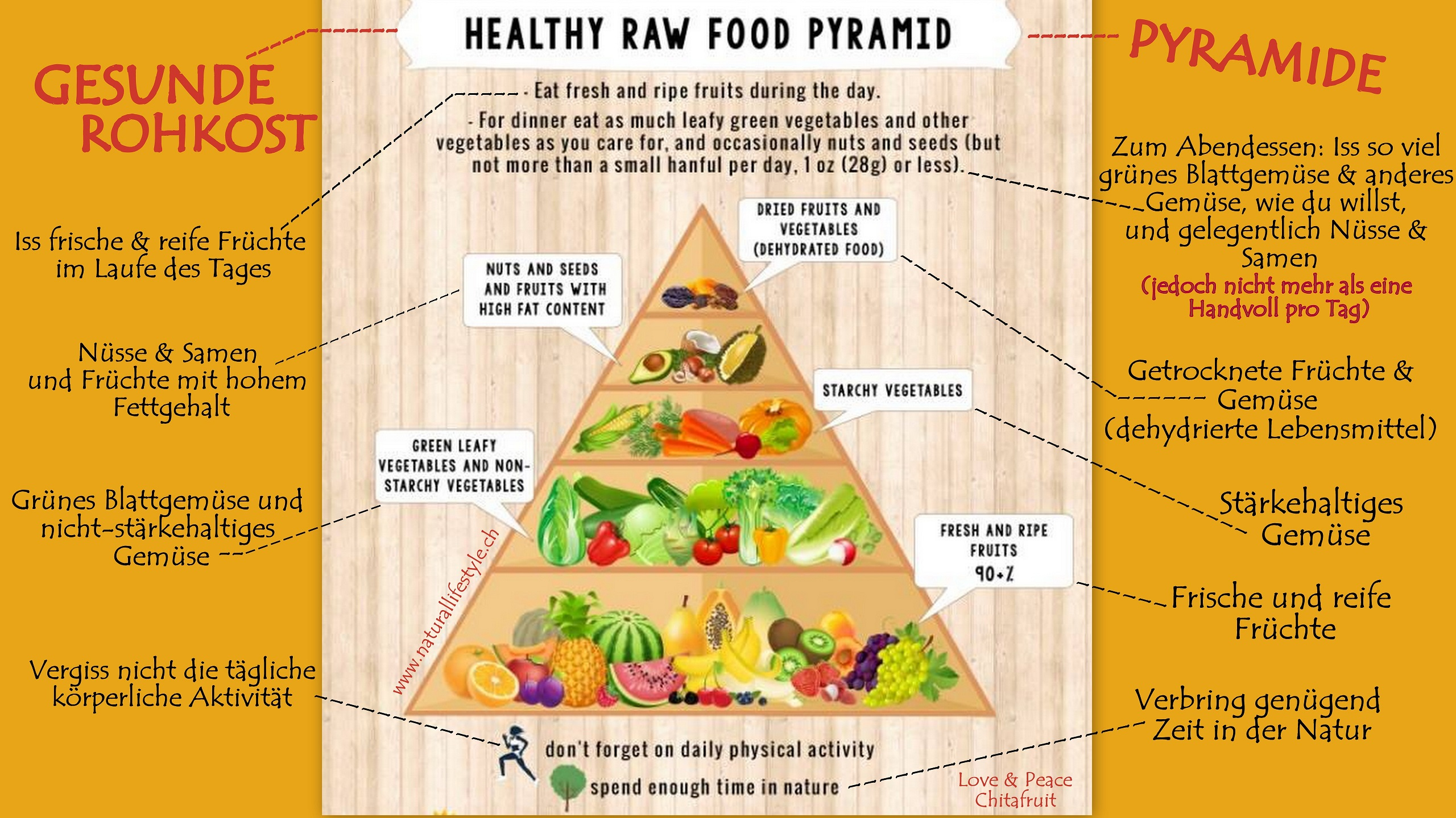 20150416 RawFoodPyramid German Small